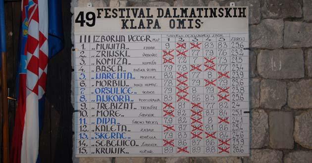 49-fdk-3-izborna-bodovi