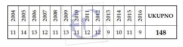 fdk-mjes-broj-sudj